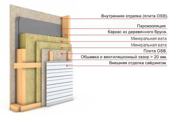 Схема внутреннего утепления стен