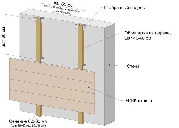Схематическое крепление панелей к стене