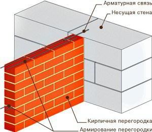 Крепление кирпичной перегородки к стене