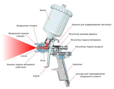 Мы видим пример схемы, из чего состоит краскораспылитель с пневматическим приводом. Электроинструмент выглядит так же.