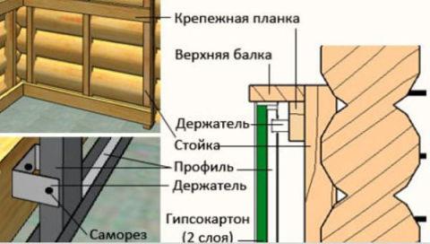 На картинке представлена схема монтажа гипсокартона на деревянную стену