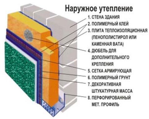 Схема наружного утепления