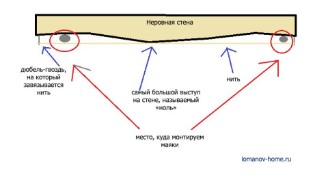 Схема натяжения нити