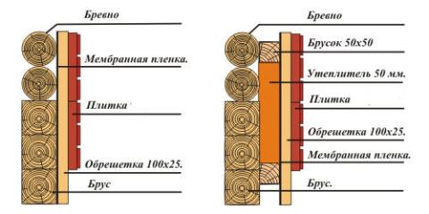 Схема проведения утепления брусовых стен