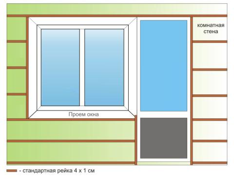 Схема расположения поясов обрешетки