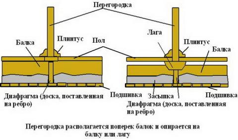 Схема установки коркасной брусовой перегородки