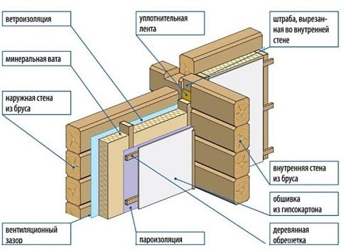 Схема утепления деревянных стен с вентиляционным зазором