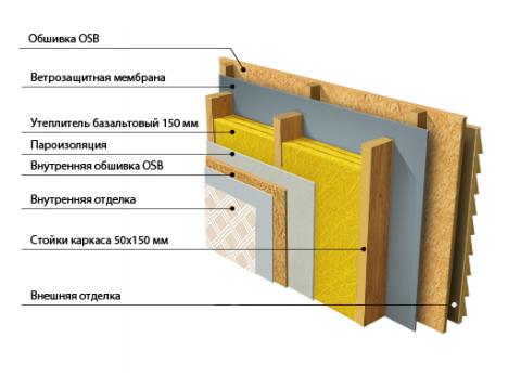 Структура утепления деревянного каркаса