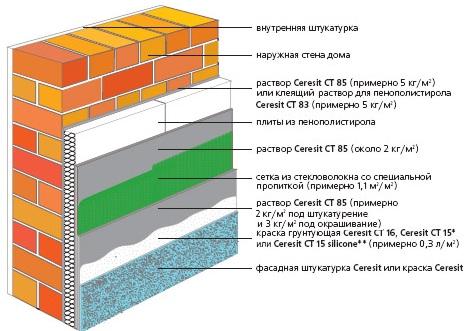 Структура утепления пенополистиролом