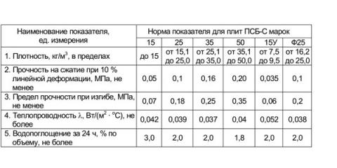 Таблица плотности пенополистирола