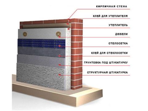Технология утепление стен пеноплексом схематически