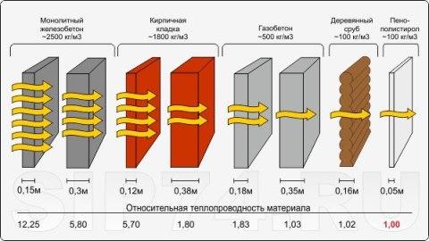 Теплоотдача стеновых материалов.