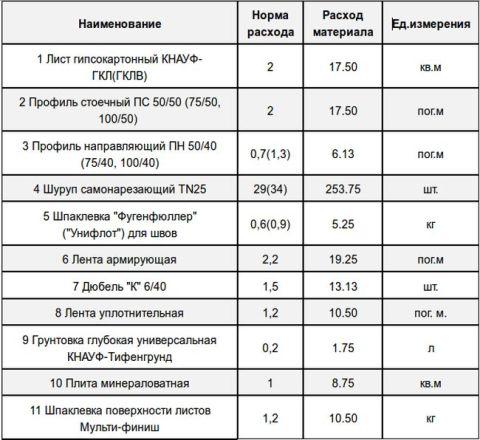 Виды и нормы расхода материала