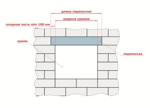 Опирание перемычек на стену СНиП