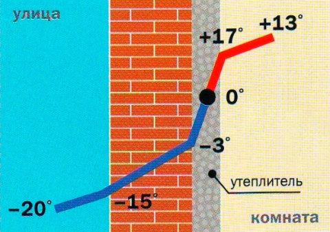Схема потери тепла при внутреннем утеплении