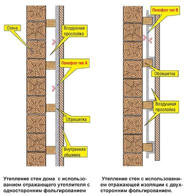 Схема утепления стен изнутри