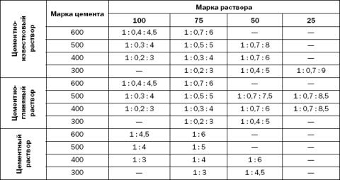 Таблица пропорций сухих компонентов в растворах