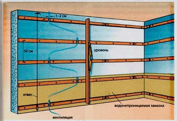 Устройство вентиляции внутри каркаса