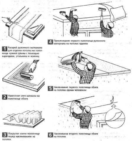 Перед тем как приступить к работе, возникает главный вопрос - как правильно клеить флизелиновые обои на потолок?