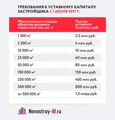 Уставный фонд в зависимости от площадей объектов