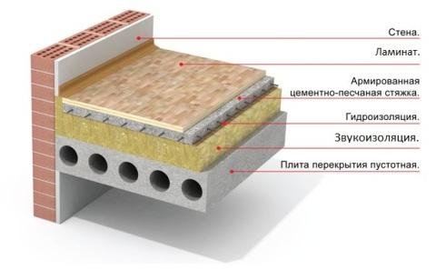 Фото схемы звукоизоляции пола