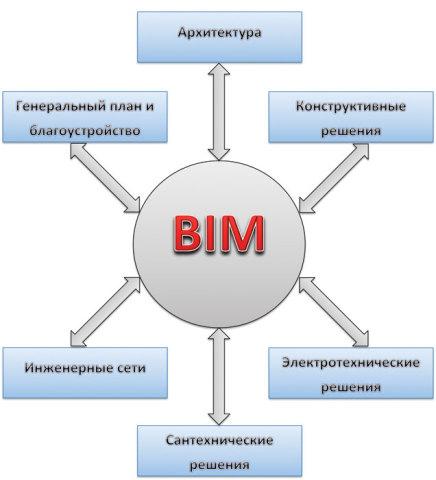 Комплекс решений информационного моделирования
