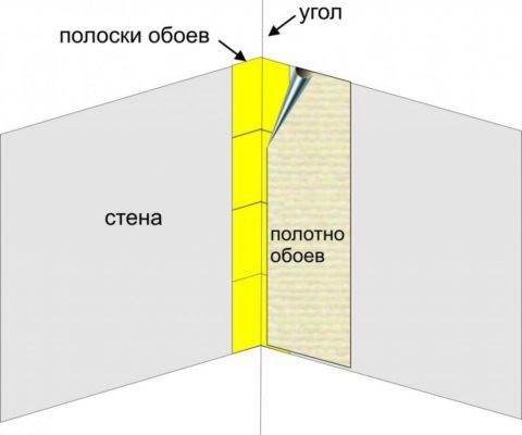 Наклейка на внутренних углах