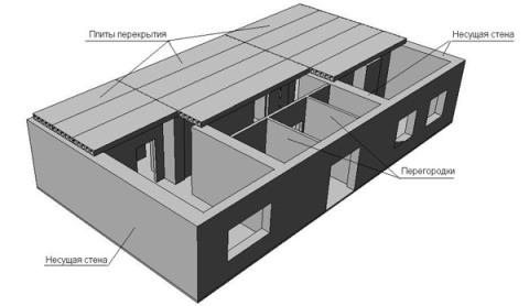 Распределение давления на несущие конструкции