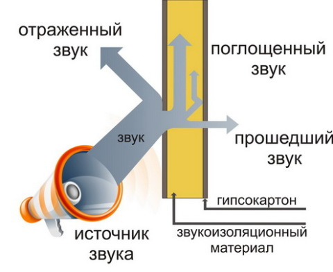 Схема прохождения шумов