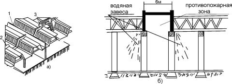 Схема размещения и функционирования противопожарной зоны