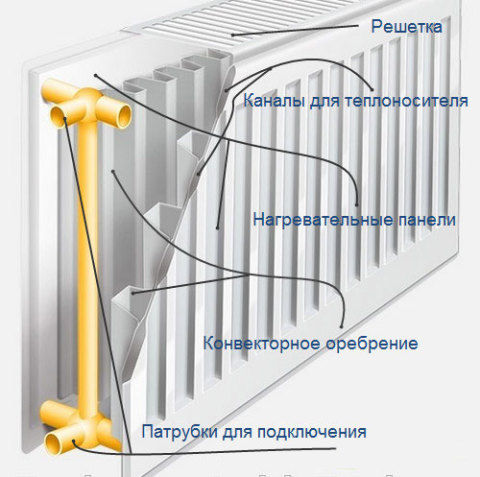 Строение стального радиатора в разрезе