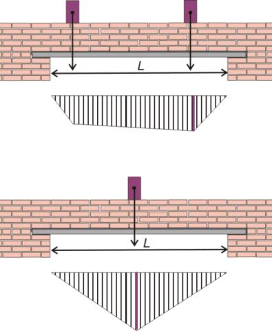 Вертикальное распределение нагрузки