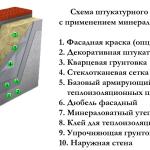 Схема тёплого штукатурного фасада