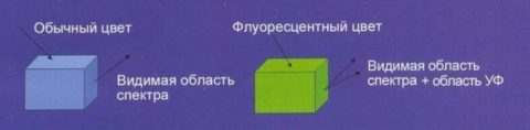 Схема свечения флуоресцентной краски
