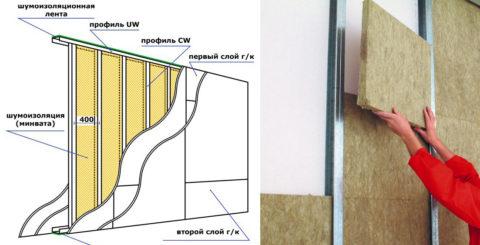 Перегородка с двойной обшивкой и усиленным каркасом заполнена минеральной ватой