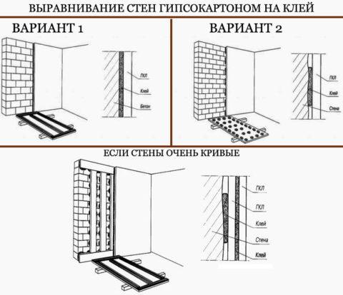 Варианты монтажа ГКЛ на клей