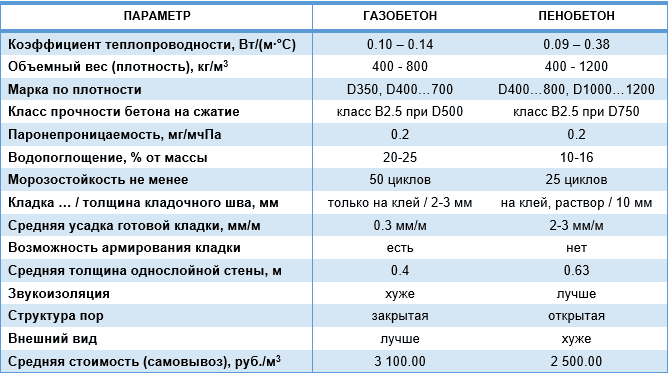 характеристики газобетонных блоков таблица