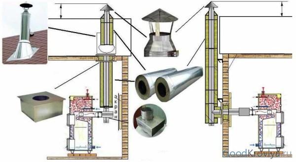 Устройство двухконтурной системы газоотвода