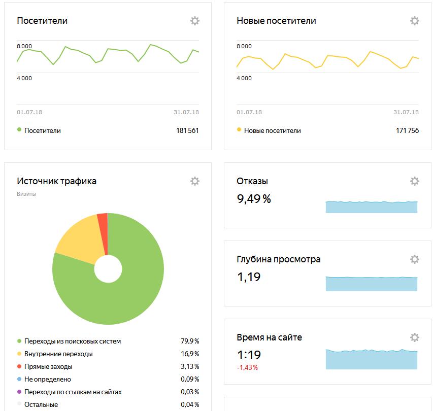 otdelka-expert.ru — сводка — Яндекс.Метрика — Яндекс.Браузер